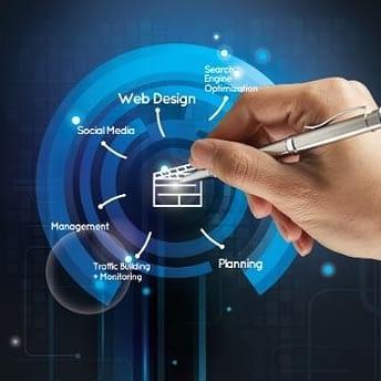 Dental Total Online Presence Audit
