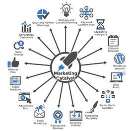 dental marketing plan system