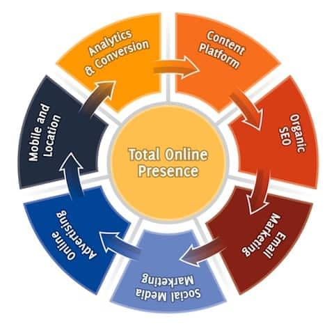 Dentist Web Design Process - Total Online Presence