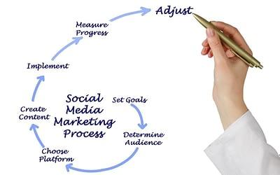 Why Your Social Media Game Is Falling Short-Social Media Tools - Dental Marketing Heroes